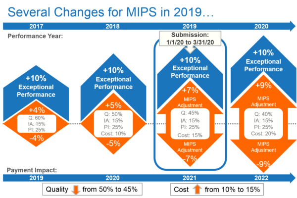 Scoring Updates Within The 2019 MIPS Reporting Year