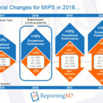 Scoring Updates Within The 2018 MIPS Reporting Year