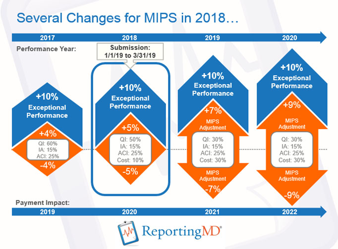 2018 MIPS Reporting Year